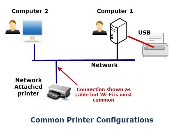 printer-configurations