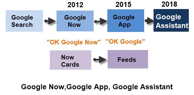 Google-App-now