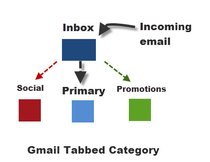gmail-incoming-email